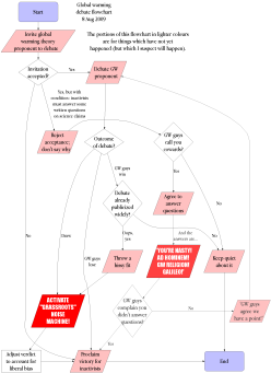 Click to view an updated version of the global warming debate flowchart.
